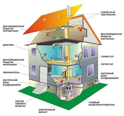 Чем воздушное отопление лучше водяного